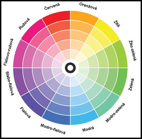 kruh-farieb-popis, farebné koleso zručnosť 15 nečakaných zručností, ktoré ju dostanú do kolien kruh farieb popis farebn   koleso